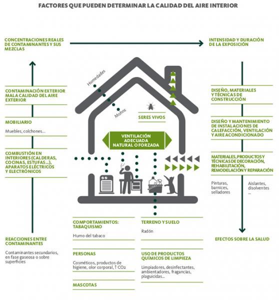 formaci n biocidas tema contaminantes del aire