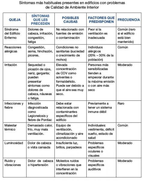 Formaci n biocidas tema posibles factores de riesgo for Cuales son las caracteristicas de una oficina