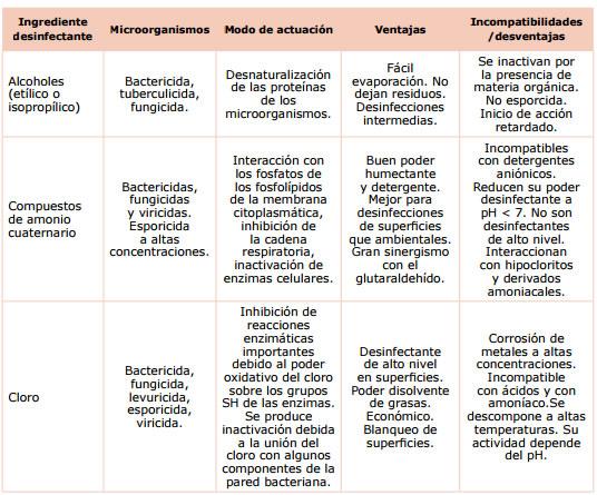 Consejos de la acsa para seleccionar los productos m s for Manual de limpieza y desinfeccion en industria alimentaria