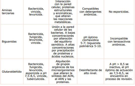 Consejos de la acsa para seleccionar los productos m s for Programa de limpieza y desinfeccion en industria alimentaria