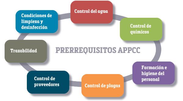 Resultado de imagen de appcc